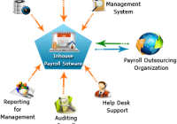 Benefits of HR Payroll Software Solution