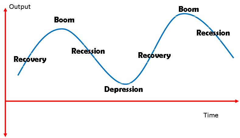 Economic Cycle