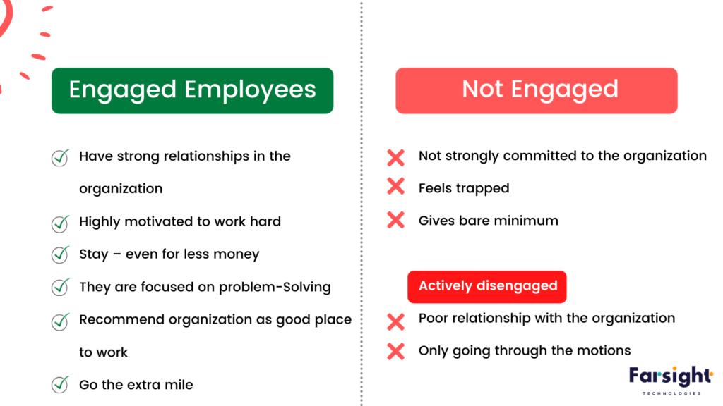Engaged Employee Vs Non Engaged Employees (3)