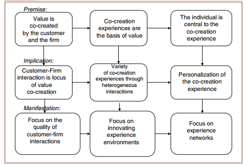 Co-Creating Value - New frame of reference for Value Creation