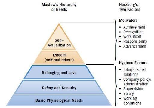 Source: http://hrmpractice.com/herzberg-two-factor-theory/