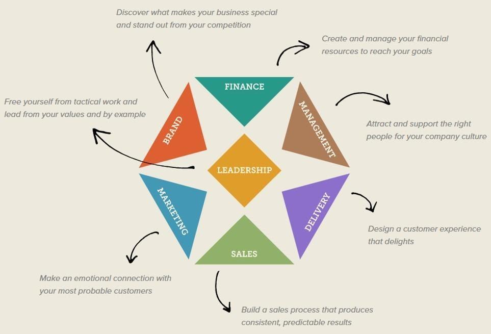 Developing Leadership in Entrepreneurs!
